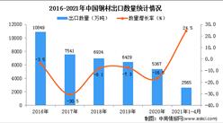 2021年1-4月中国钢材出口数据统计分析