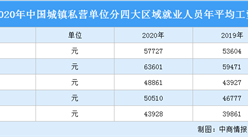 2020年全国城镇私营单位就业人员年平均工资大数据统计(附图表)