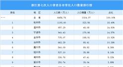 浙江第七次人口普查各市常住人口数量排行榜:杭州增量最大(图)