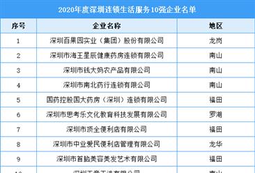 2020年度深圳连锁生活服务10强企业排行榜(附全榜单)