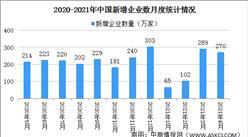 2021年4月中国企业经营情况分析:新增企业270万家 (图)