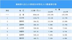 湖南第七次人口普查各市常住人口数量排行榜:长沙突破1000万排名第一(图)