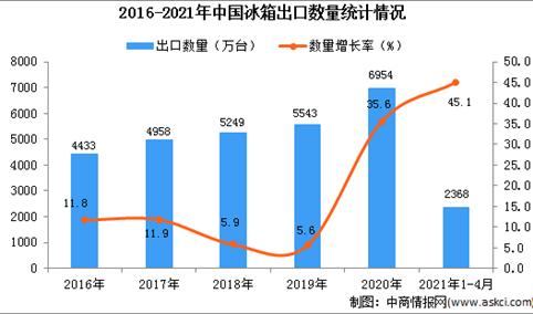 2021年1-4月中国冰箱出口数据统计分析