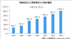 海南第七次人口普查结果:常住人口突破1000万 少儿人口比重提高(图)