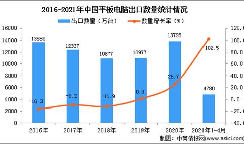 2021年1-4月中国平板电脑出口数据统计分析