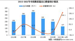 2021年1-4月中國集裝箱出口數據統計分析