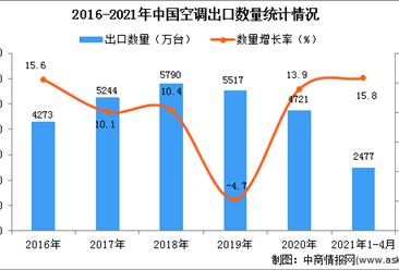 2021年1-4月中国空调出口数据统计分析