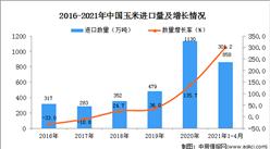 2021年1-4月中国玉米进口数据统计分析