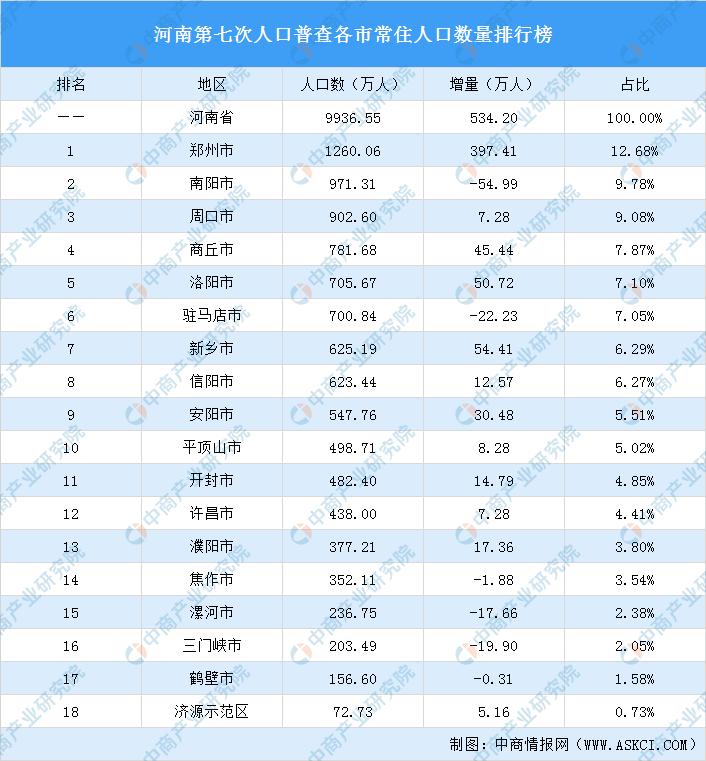 河南省人口网_全国第三!十年来河南省常住人口增加534.2万人