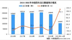 2021年1-4月中国货车出口数据统计分析