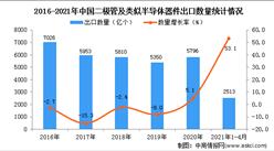 2021年1-4月中国二极管及类似半导体器件出口数据统计分析