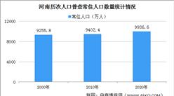 河南第七次人口普查结果:常住人口9936.6万 性别比降至100.60(图)