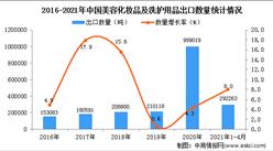 2021年1-4月中國美容化妝品及洗護用品出口數據統計分析