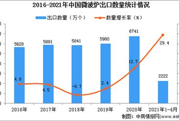 2021年1-4月中国微波炉出口数据统计分析