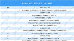 浙江省开发区(园区)名单(2021年版)公布:134个园区入选(附完整名单)