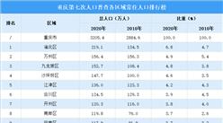 重庆第七次人口普查地区人口排行榜:主城都市区人口2112.2万 占比90%(图)