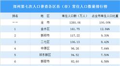 郑州第七次人口普查各区县(市)常住人口数量排行榜:3个区县(市)人口超百万(图)