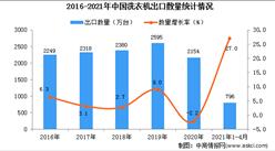 2021年1-4月中國洗衣機出口數據統計分析