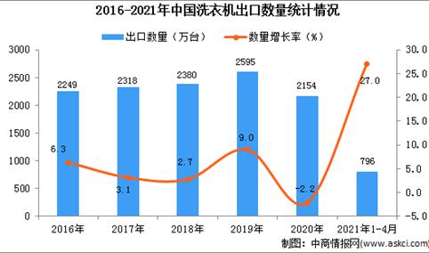 2021年1-4月中国洗衣机出口数据统计分析