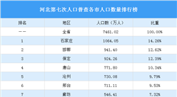 河北第七次人口普查结果:常住人口增加275.6万 人口性别比降至102.02(图)