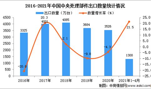 2021年1-4月中国中央处理部件出口数据统计分析