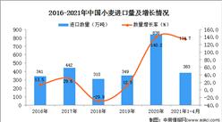2021年1-4月中国小麦进口数据统计分析