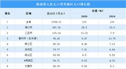 海南第七次人口普查地区人口排行榜:东部地区人口占比58.67%(图)