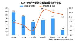 2021年1-4月中国散货船出口数据统计分析