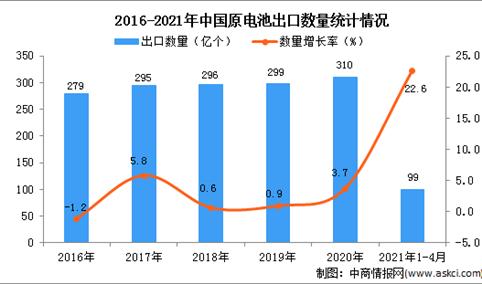 2021年1-4月中国原电池出口数据统计分析