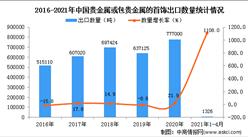 2021年1-4月中国贵金属或包贵金属的首饰出口数据统计分析