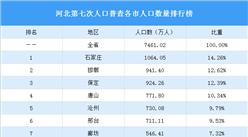 河北第七次人口普查各市人口数量排行榜:雄安新区人口120.54万人(图)