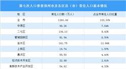 郑州第七次人口普查结果:常住人口增加397万 男性比女性多33万(图)
