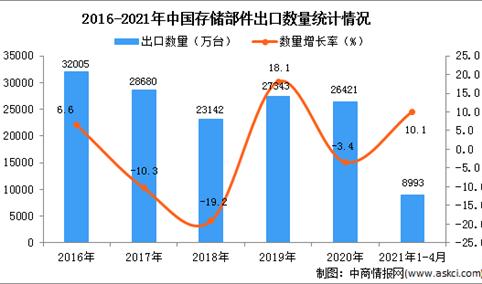 2021年1-4月中国存储部件出口数据统计分析