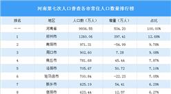 河南第七次人口普查各市常住人口数量排行榜:郑州人口增量最大(图)