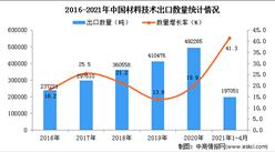 2021年1-4月中国材料技术出口数据统计分析