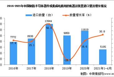 2021年1-4月中国制造半导体器件或集成电路用的机器及装置进口数据统计分析