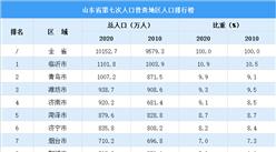 山东省第七次人口普查各城市人口排行榜:青岛临沂人口超千万(图)
