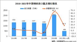 2021年1-4月中国钢材进口数据统计分析