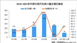 2021年1-4月中国专用汽车进口数据统计分析