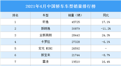 2021年4月中国轿车车型销量排行榜(图)