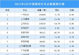2021年4月中国乘用车车企销量排行榜