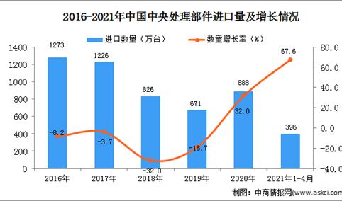 2021年1-4月中国中央处理部件进口数据统计分析