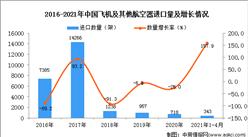 2021年1-4月中国飞机及其他航空器进口数据统计分析