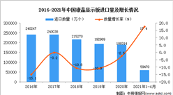 2021年1-4月中国液晶显示板进口数据统计分析
