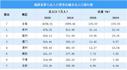 福建第七次人口普查各城市总人口排行榜:泉州福州厦门总占比超过50%(图)