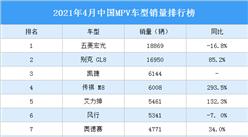2021年4月中国MPV车型销量排行榜