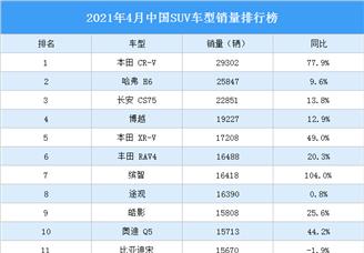 2021年4月中国SUV车型销量排行榜(图)