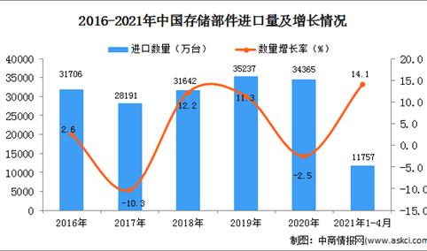 2021年1-4月中国存储部件进口数据统计分析