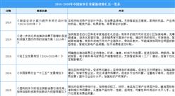 2021年中国家具行业最新政策汇总一览(图)