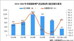 2021年1-4月中國渦輪噴氣發動機進口數據統計分析